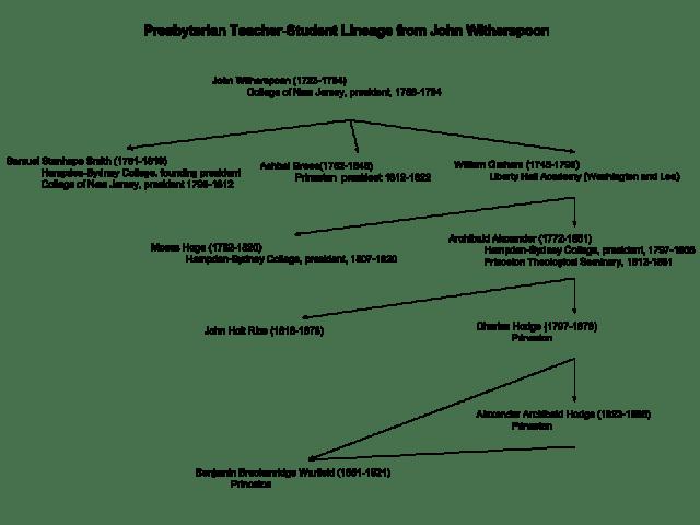 3-92-presbyterian-teacher-student-lineage